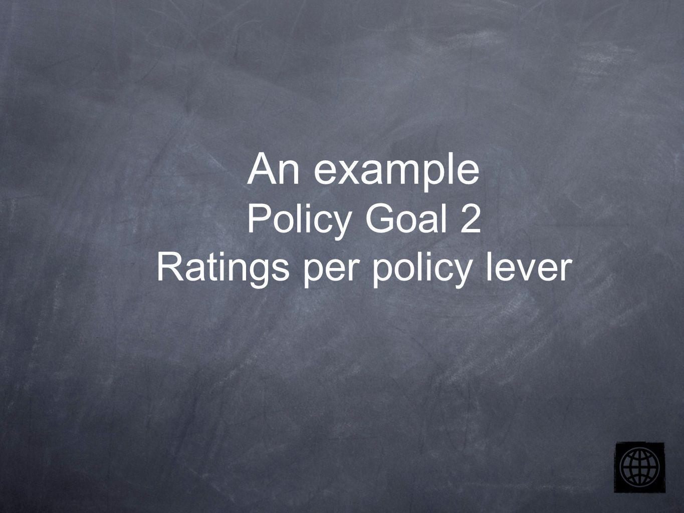An example Policy Goal 2 Ratings per policy lever