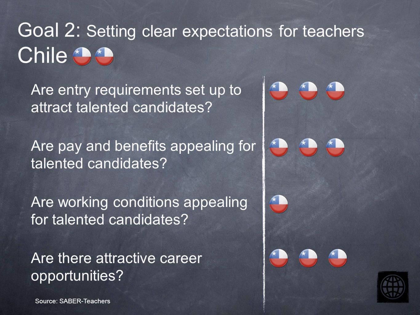 Goal 2: Setting clear expectations for teachers Chile Are entry requirements set up to attract talented candidates.