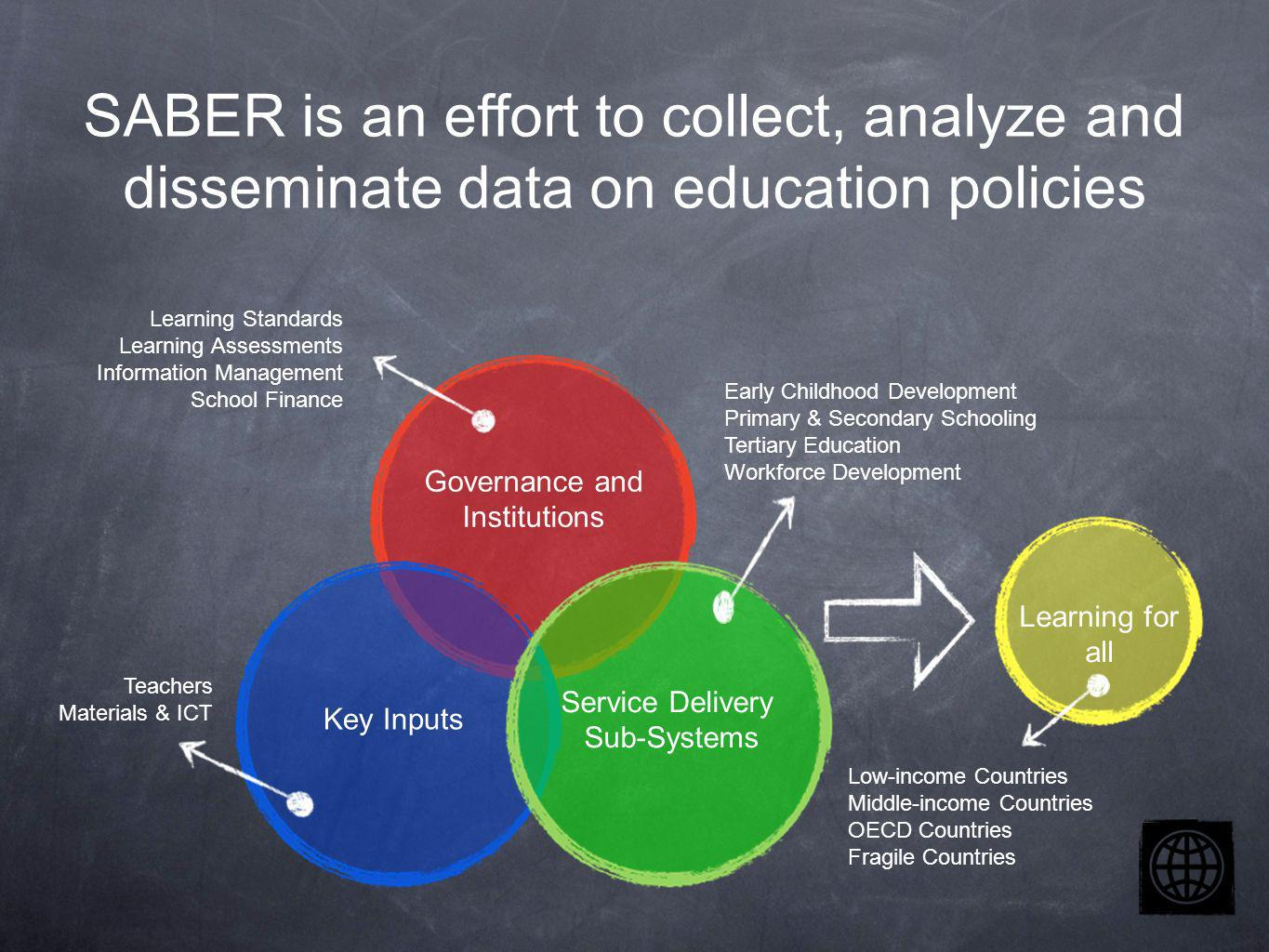 SABER is an effort to collect, analyze and disseminate data on education policies Governance and Institutions Key Inputs Service Delivery Sub-Systems Learning Standards Learning Assessments Information Management School Finance Early Childhood Development Primary & Secondary Schooling Tertiary Education Workforce Development Teachers Materials & ICT Learning for all Low-income Countries Middle-income Countries OECD Countries Fragile Countries