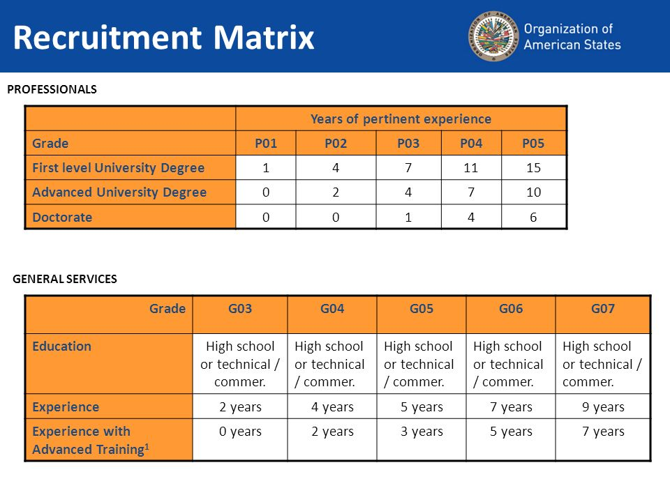 Recruitment Matrix PROFESSIONALS GENERAL SERVICES Years of pertinent experience GradeP01P02P03P04P05 First level University Degree1471115 Advanced Uni
