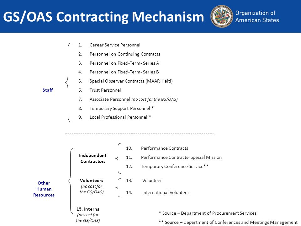 GS/OAS Contracting Mechanism 1.Career Service Personnel 2.Personnel on Continuing Contracts 3.Personnel on Fixed-Term- Series A 4.Personnel on Fixed-T