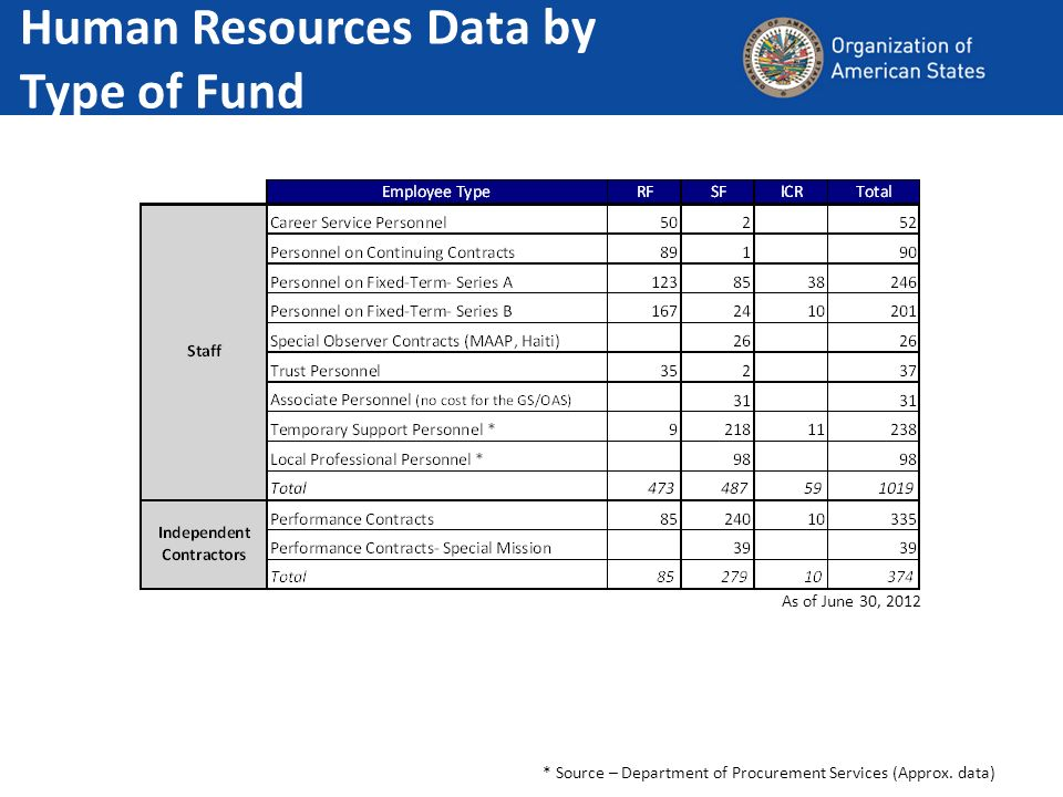 Human Resources Data by Type of Fund * Source – Department of Procurement Services (Approx. data) As of June 30, 2012