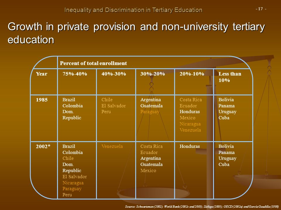 Growth in private provision and non-university tertiary education Percent of total enrollment Year75%-40%40%-30%30%-20%20%-10%Less than 10% 1985 Brazil Colombia Dom.