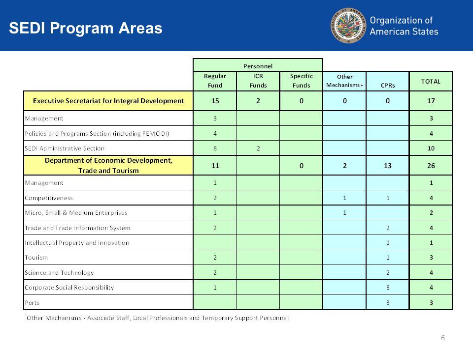 SEDI Program Areas 6
