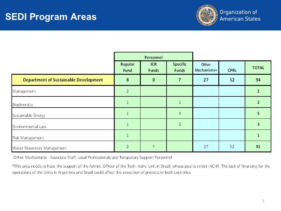 SEDI SEDI Program Areas 7