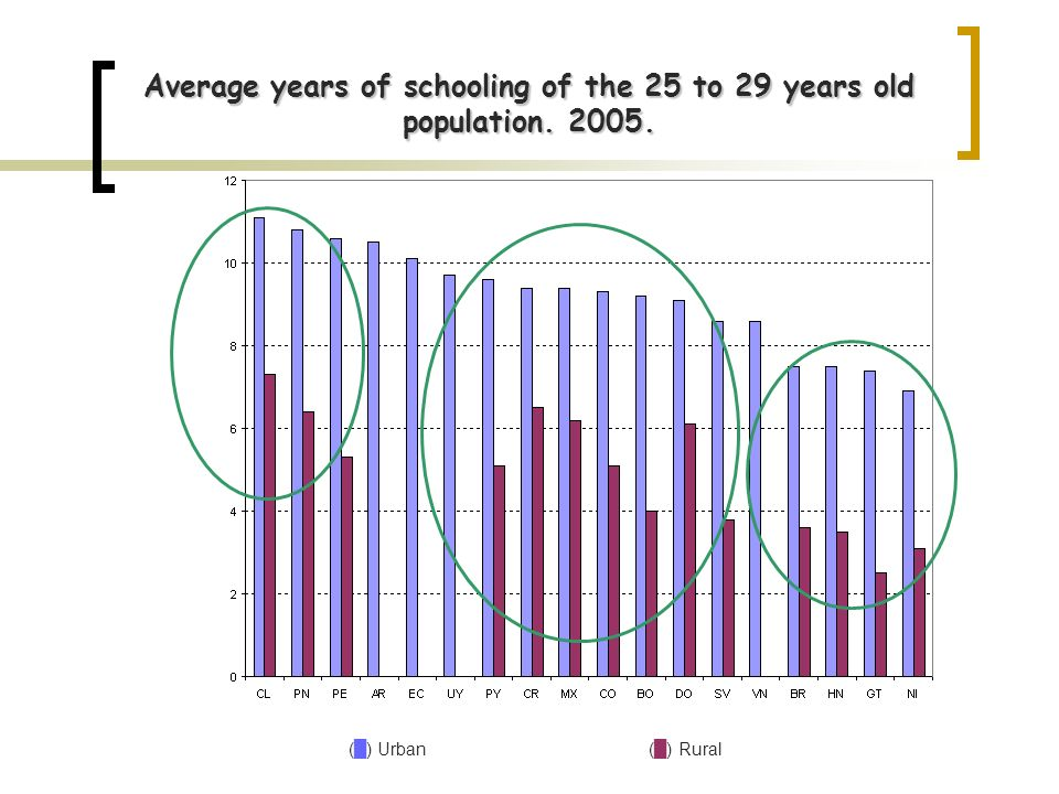 Average years of schooling of the 25 to 29 years old population. 2005. () Urban () Rural