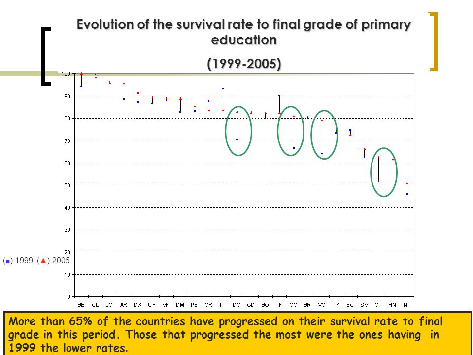 Evolution on the percentage of the primary education repeaters (1999-2005) Between 1999 and 2005, one can see un important decrease on the percentage of the repeaters in the region.