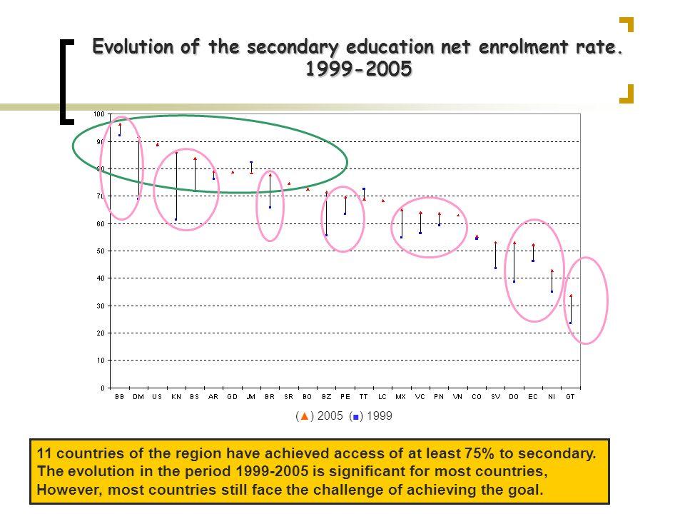 Secondary net enrolment rate and GDP per capita (PPA).