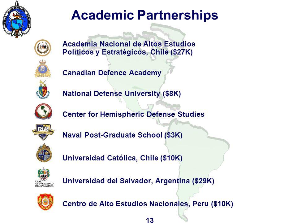 Academic Partnerships Academia Nacional de Altos Estudios Políticos y Estratégicos, Chile ($27K) Canadian Defence Academy National Defense University