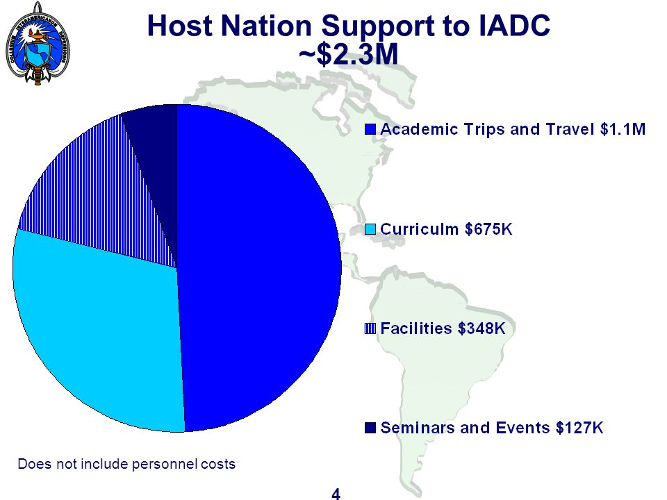 Host Nation Support to IADC ~$2.3M Does not include personnel costs 4