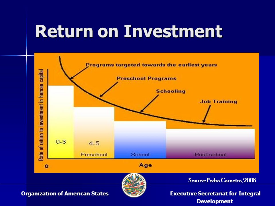 Return on Investment Executive Secretariat for Integral Development Organization of American States Source: Pedro Carneiro, 2008