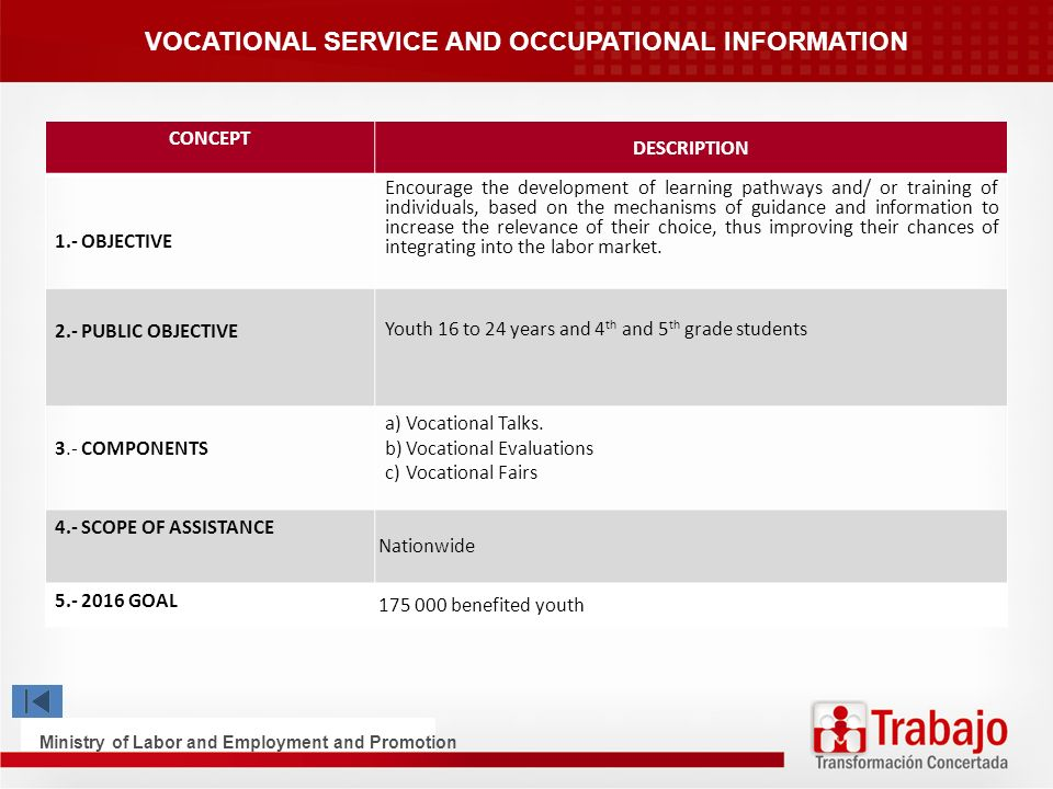 VOCATIONAL SERVICE AND OCCUPATIONAL INFORMATION CONCEPT DESCRIPTION 1.- OBJECTIVE Encourage the development of learning pathways and/ or training of individuals, based on the mechanisms of guidance and information to increase the relevance of their choice, thus improving their chances of integrating into the labor market.
