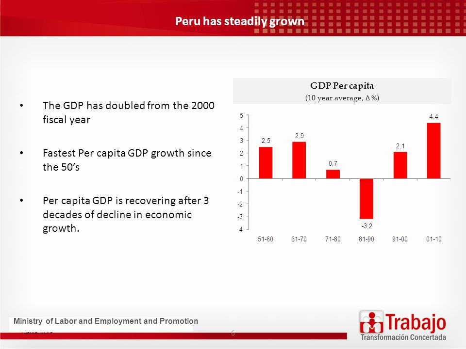 Peru has steadily grown The GDP has doubled from the 2000 fiscal year Fastest Per capita GDP growth since the 50s Per capita GDP is recovering after 3 decades of decline in economic growth.