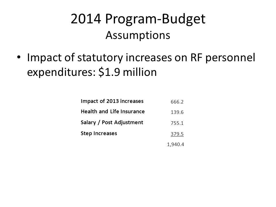 2014 Program-Budget Assumptions Impact of statutory increases on RF personnel expenditures: $1.9 million Impact of 2013 increases 666.2 Health and Lif