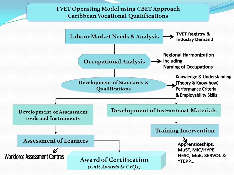 Labour Market Needs & Analysis Occupational Analysis Development of Assessment tools and Instruments Training Intervention Development of Instructional Materials Assessment of Learners Award of Certification (Unit Awards & CVQs) TVET Operating Model using CBET Approach Caribbean Vocational Qualifications Development of Standards & Qualifications