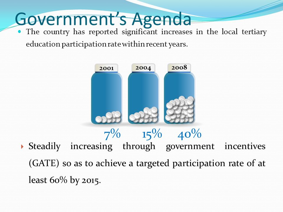 Governments Agenda The country has reported significant increases in the local tertiary education participation rate within recent years.