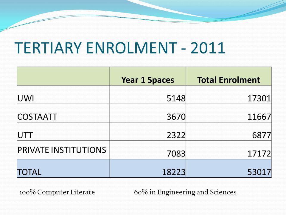 TERTIARY ENROLMENT - 2011 Year 1 SpacesTotal Enrolment UWI514817301 COSTAATT367011667 UTT23226877 PRIVATE INSTITUTIONS 708317172 TOTAL1822353017 100%