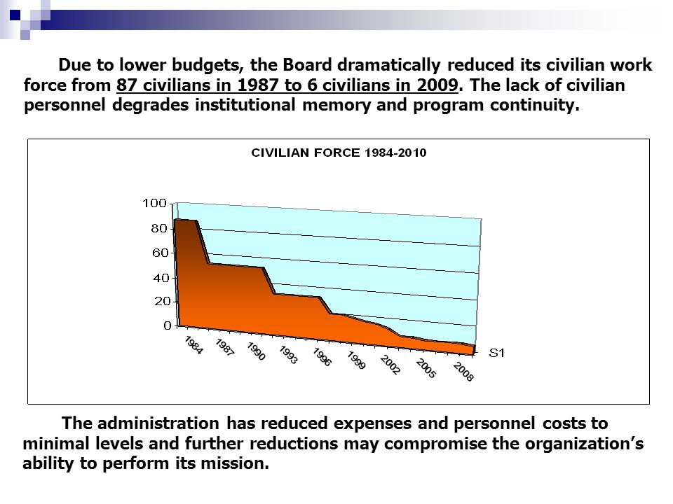 Due to lower budgets, the Board dramatically reduced its civilian work force from 87 civilians in 1987 to 6 civilians in 2009.