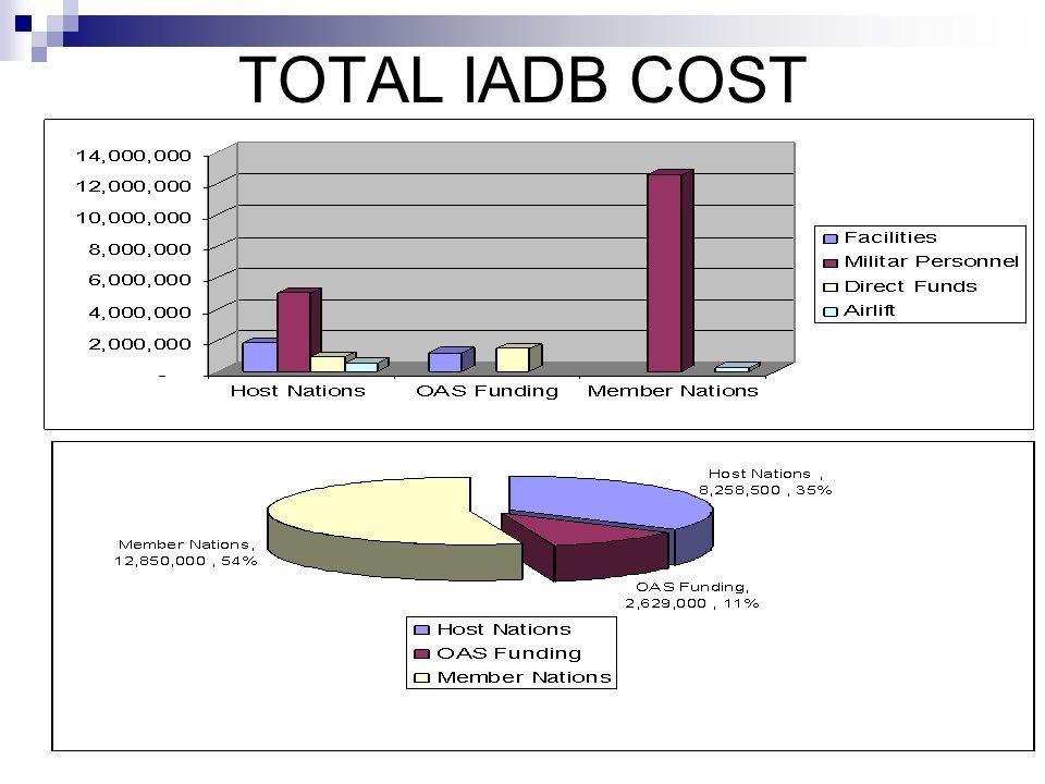 TOTAL IADB COST