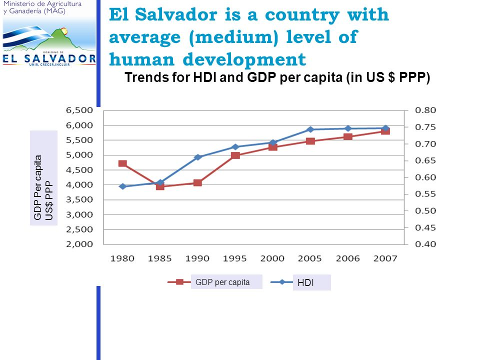 El Salvador is a country with average (medium) level of human development Trends for HDI and GDP per capita (in US $ PPP) HDI GDP per capita GDP Per capita US$ PPP