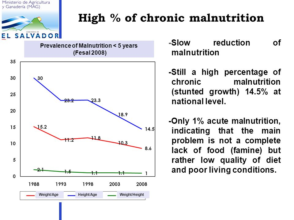High % of chronic malnutrition -Slow reduction of malnutrition -Still a high percentage of chronic malnutrition (stunted growth) 14.5% at national level.