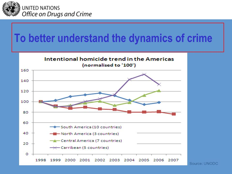 To better understand the dynamics of crime Source: UNODC