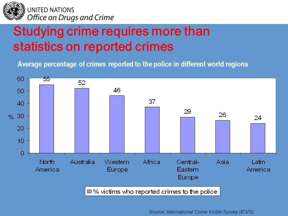 Source: International Crime Victim Survey (ICVS) Average percentage of crimes reported to the police in different world regions Studying crime requires more than statistics on reported crimes