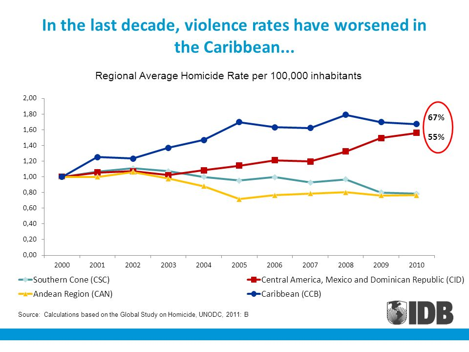 In the last decade, violence rates have worsened in the Caribbean...