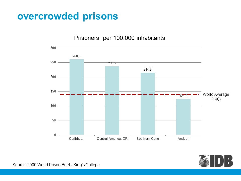 overcrowded prisons World Average (140) Prisoners per 100.000 inhabitants Source: 2009 World Prison Brief - Kings College