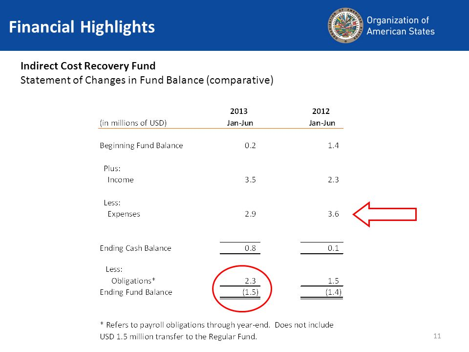 11 Financial Highlights Indirect Cost Recovery Fund Statement of Changes in Fund Balance (comparative)
