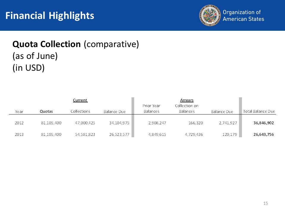 Quota Collection (comparative) (as of June) (in USD) Financial Highlights 15