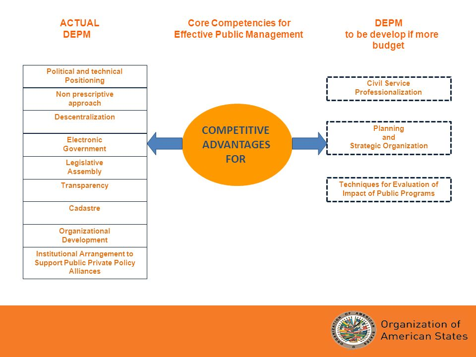 ACTUAL Core Competencies for DEPM DEPM Effective Public Management to be develop if more budget COMPETITIVE ADVANTAGES FOR Political and technical Positioning Non prescriptive approach Descentralization Electronic Government Legislative Assembly Transparency Cadastre Organizational Development Institutional Arrangement to Support Public Private Policy Alliances Civil Service Professionalization Planning and Strategic Organization Techniques for Evaluation of Impact of Public Programs