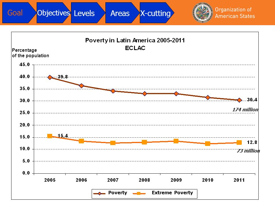 174 million 73 million Goal Objectives LevelsAreasX-cutting PovertyExtreme Poverty Percentage of the population