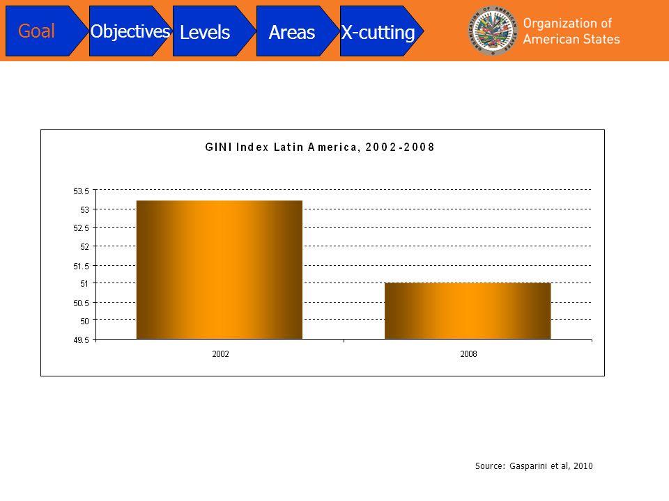 Goal Objectives LevelsAreasX-cutting Source: Gasparini et al, 2010