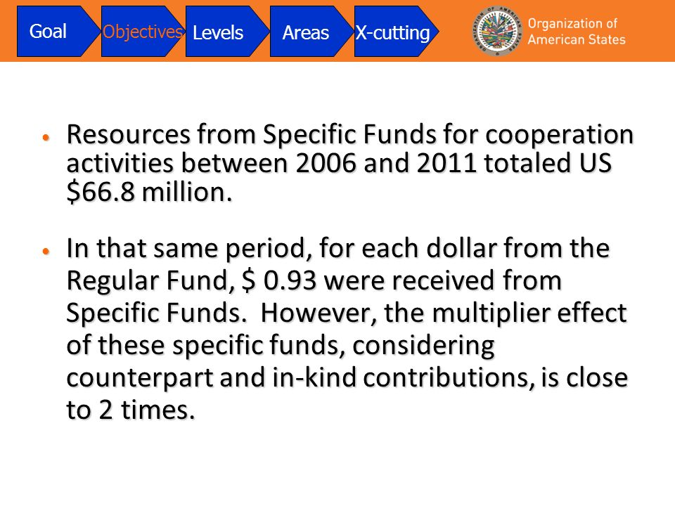 Resources from Specific Funds for cooperation activities between 2006 and 2011 totaled US $66.8 million. Resources from Specific Funds for cooperation