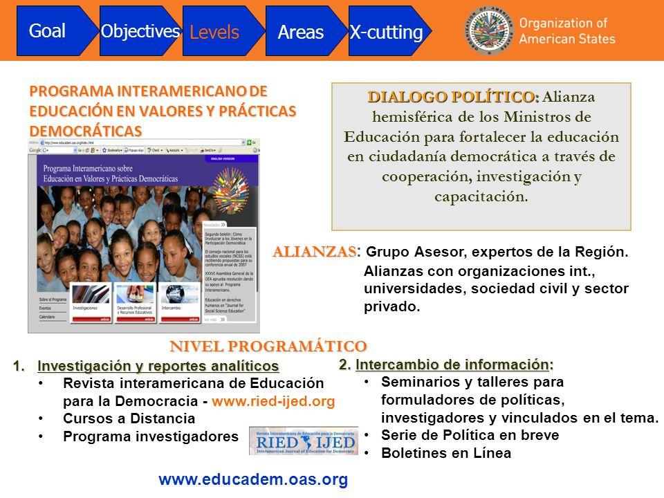 PROGRAMA INTERAMERICANO DE EDUCACIÓN EN VALORES Y PRÁCTICAS DEMOCRÁTICAS DIALOGO POLÍTICO: DIALOGO POLÍTICO: Alianza hemisférica de los Ministros de Educación para fortalecer la educación en ciudadanía democrática a través de cooperación, investigación y capacitación.