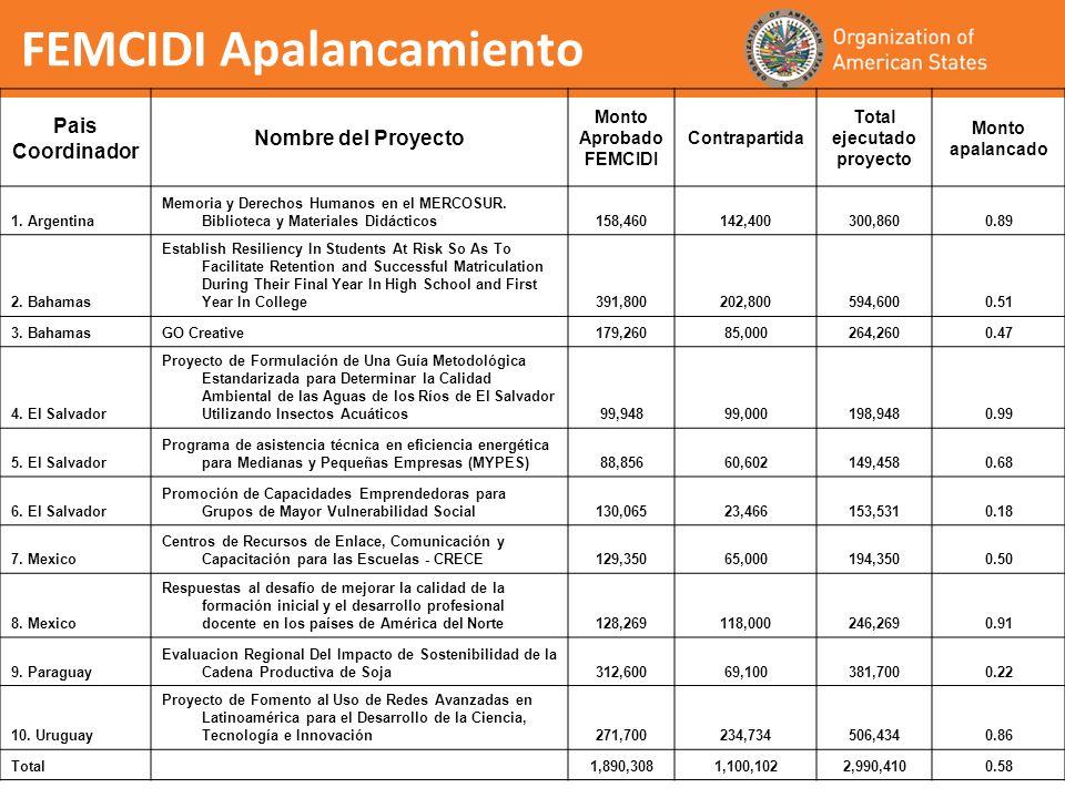 FEMCIDI Apalancamiento Pais Coordinador Nombre del Proyecto Monto Aprobado FEMCIDI Contrapartida Total ejecutado proyecto Monto apalancado 1.