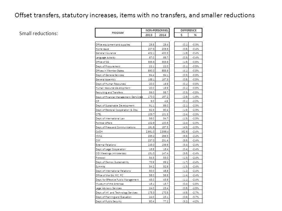Budgetary allocations requiring analysis