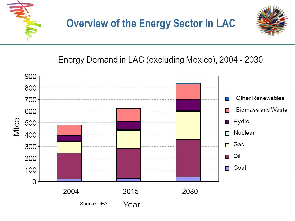 Energy Demand in LAC (excluding Mexico), 2004 - 2030 0 100 200 300 400 500 600 700 800 900 200420152030 Year Mtoe Other Renewables Biomass and Waste H