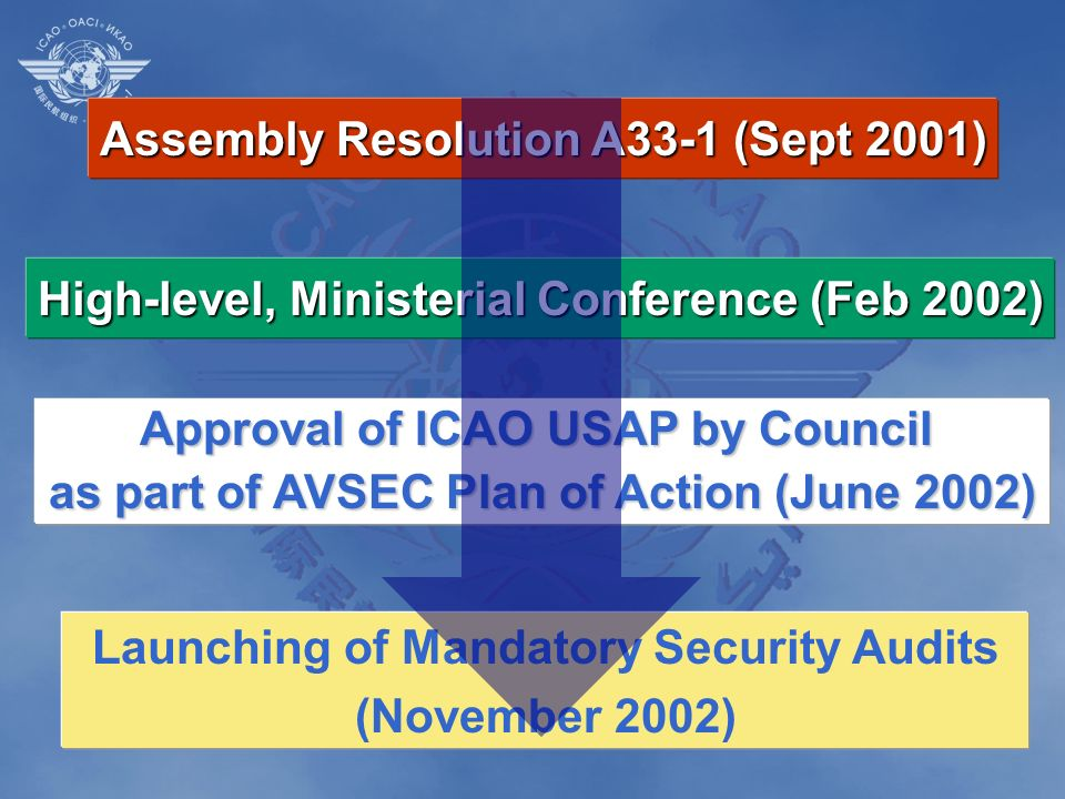 Assembly Resolution A33-1 (Sept 2001) High-level, Ministerial Conference (Feb 2002) Approval of ICAO USAP by Council as part of AVSEC Plan of Action (