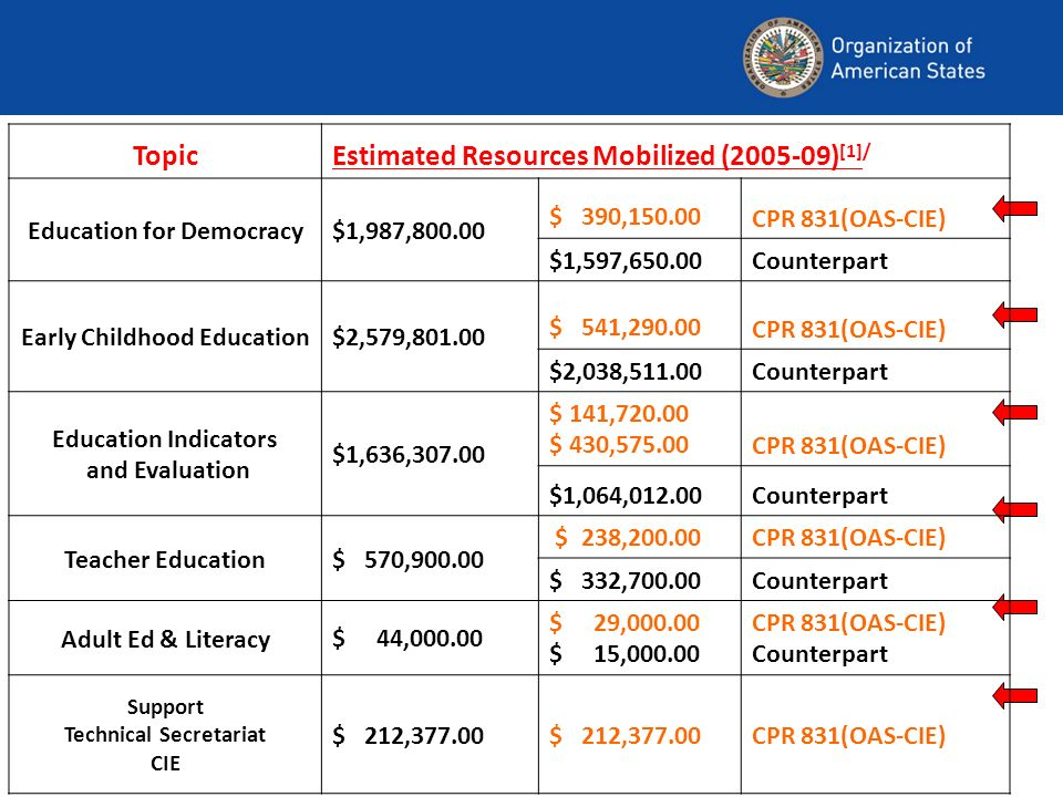 TopicEstimated Resources Mobilized (2005-09) [1]/ Education for Democracy$1,987,800.00 $ 390,150.00 CPR 831(OAS-CIE) $1,597,650.00Counterpart Early Childhood Education$2,579,801.00 $ 541,290.00 CPR 831(OAS-CIE) $2,038,511.00Counterpart Education Indicators and Evaluation $1,636,307.00 $ 141,720.00 $ 430,575.00CPR 831(OAS-CIE) $1,064,012.00Counterpart Teacher Education$ 570,900.00 $ 238,200.00CPR 831(OAS-CIE) $ 332,700.00Counterpart Adult Ed & Literacy$ 44,000.00 $ 29,000.00 $ 15,000.00 CPR 831(OAS-CIE) Counterpart Support Technical Secretariat CIE $ 212,377.00 CPR 831(OAS-CIE)