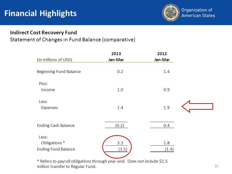 10 Financial Highlights Indirect Cost Recovery Fund Statement of Changes in Fund Balance (comparative) 20132012 (in millions of USD) Jan-Mar Beginning Fund Balance 0.2 1.4 Plus: Income 1.0 0.9 Less: Expenses 1.4 1.9 Ending Cash Balance (0.2) 0.4 Less: Obligations * 3.3 1.8 Ending Fund Balance(3.5)(1.4) * Refers to payroll obligations through year-end.
