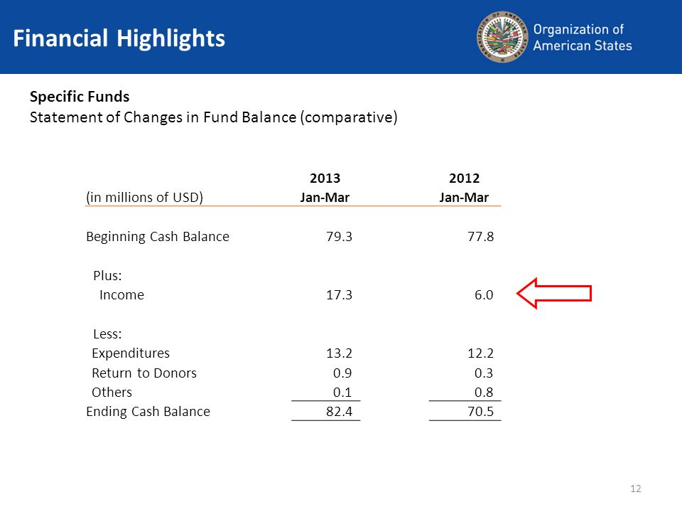 12 Financial Highlights Specific Funds Statement of Changes in Fund Balance (comparative) 20132012 (in millions of USD) Jan-Mar Beginning Cash Balance