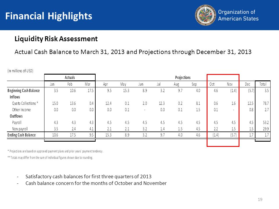 19 Financial Highlights Liquidity Risk Assessment Actual Cash Balance to March 31, 2013 and Projections through December 31, 2013 -Satisfactory cash balances for first three quarters of 2013 -Cash balance concern for the months of October and November