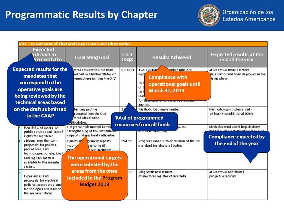 Programmatic Results by Chapter Las metas operativas fueron seleccionadas por las áreas entre las incluidas en el Programa Presupuesto 2013. Expected