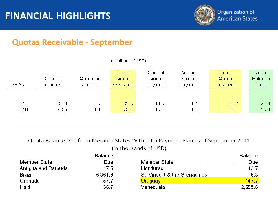Quotas Receivable - September FINANCIAL HIGHLIGHTS