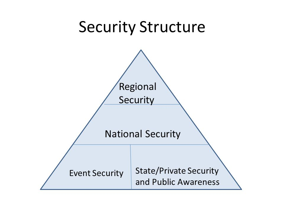 Security Structure Regional Security National Security Event Security State/Private Security and Public Awareness