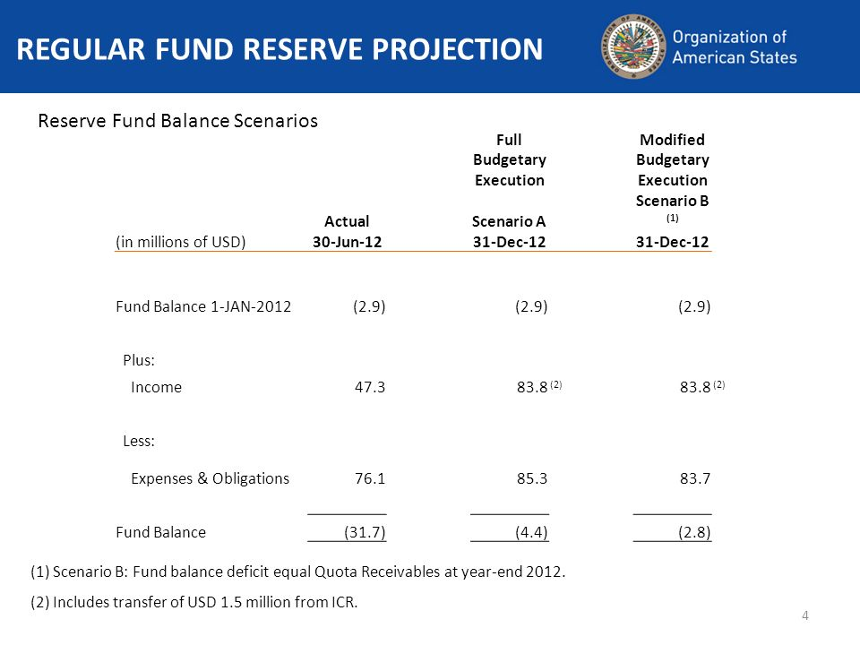 4 REGULAR FUND RESERVE PROJECTION Reserve Fund Balance Scenarios (1) Scenario B: Fund balance deficit equal Quota Receivables at year-end 2012.