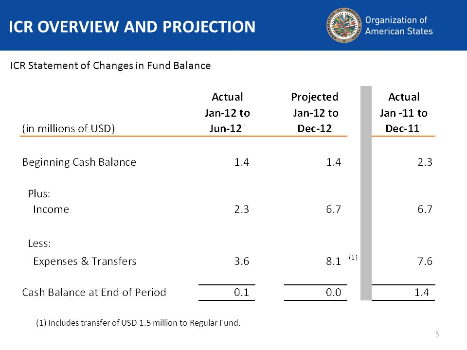 5 ICR OVERVIEW AND PROJECTION ICR Statement of Changes in Fund Balance (1) Includes transfer of USD 1.5 million to Regular Fund.