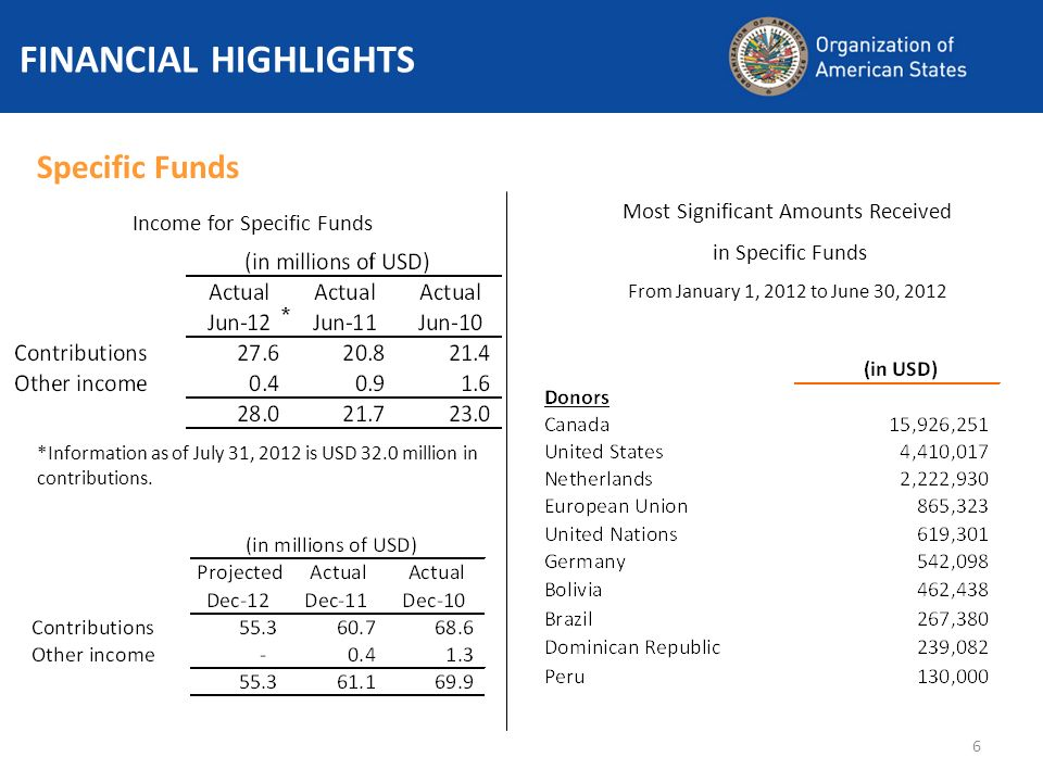 6 FINANCIAL HIGHLIGHTS Specific Funds Income for Specific Funds *Information as of July 31, 2012 is USD 32.0 million in contributions.
